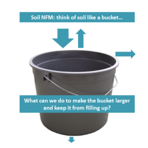 Natural Flood Management Bucket